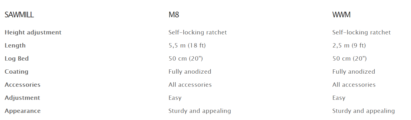 Differences between M8 and WWM